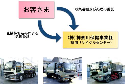 産業廃棄物の収集方法